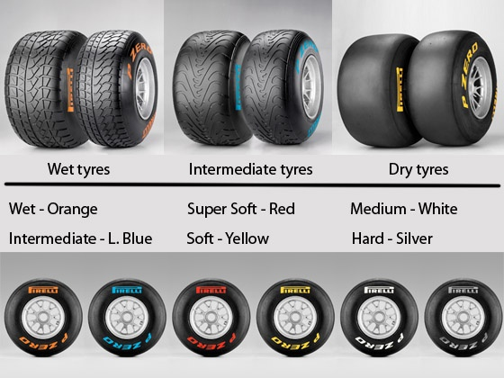 Types Of Race Car Tires